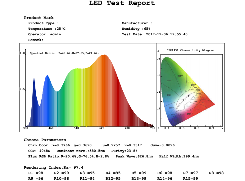 led sunlight fixtures spectrum