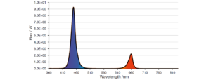 75% of dark blue LED (450 nm) and 25% of super red LED (660 nm)