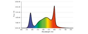 80% white LED (CRI70, 4000 K) and 20% super red LED (660 nm) photon flux ratio