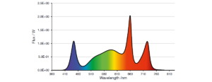 LED emission spectrum recommended for flowering by sole-source lighting