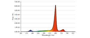 LED emission spectrum recommended for fruiting by supplemental lighting