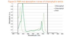PAR absorption curves for chlorophyll A and B